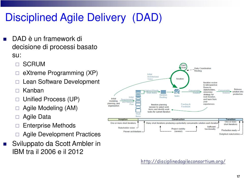 (UP) Agile Modeling (AM) Agile Data Enterprise Methods Agile Development Practices