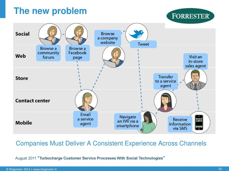2011 Turbocharge Customer Service Processes