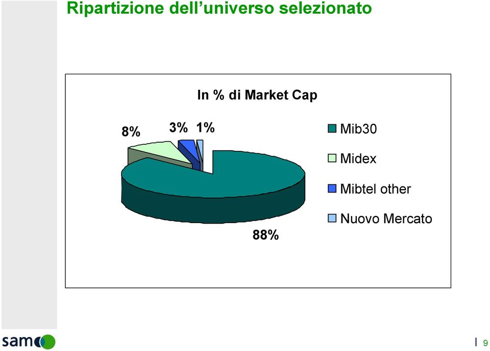 Cap 8% 3% 1% Mib30 Midex