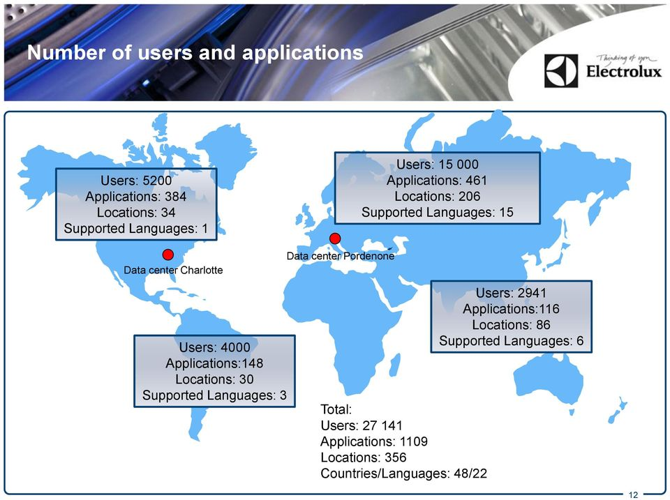 Applications:148 Locations: 30 Supported Languages: 3 Data center Pordenone Total: Users: 27 141