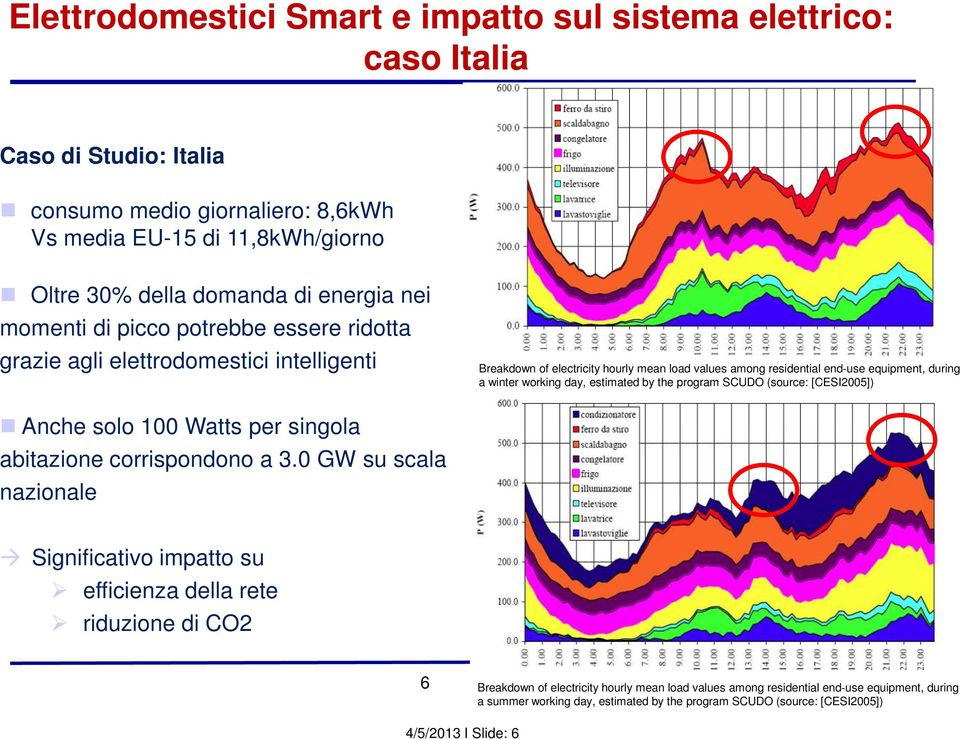 day, estimated by the program SCUDO (source: [CESI2005]) Anche solo 100 Watts per singola abitazione corrispondono a 3.