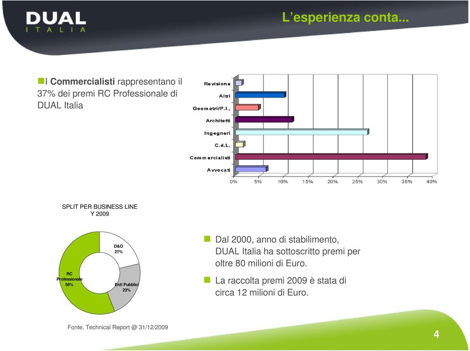 BUSINESS LINE Y 2009 RC Professionale 56% D&O 21% Enti Pubblici 23% Dal 2000, anno di