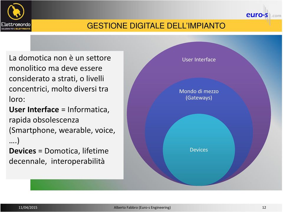 obsolescenza (Smartphone, wearable, voice,.