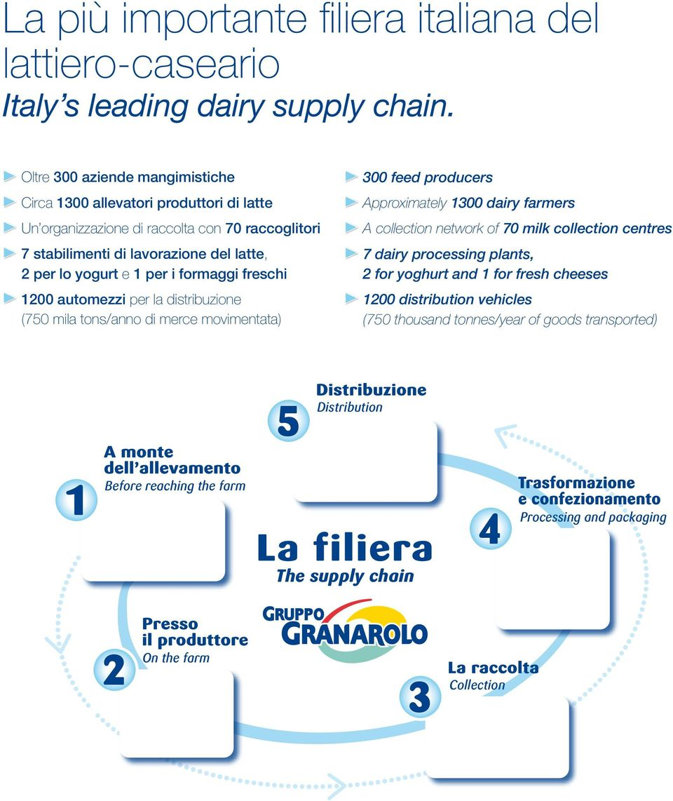 e 1 per i formaggi freschi 1200 automezzi per la distribuzione (750 mila tons/anno di merce movimentata) 300 feed producers Approximately 1300 dairy farmers A collection network of