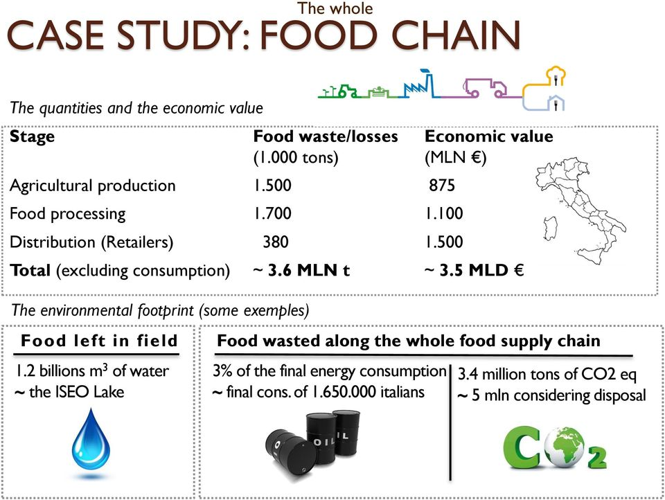 5 MLD The environmental footprint (some exemples) Food left in field 1.