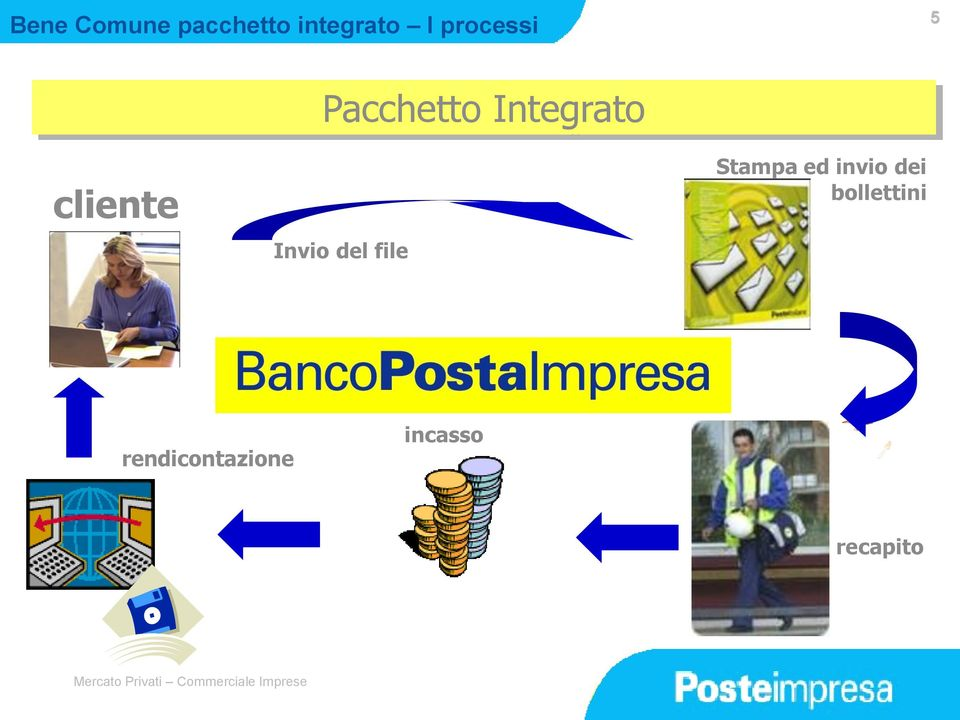 Integrato Invio del file Stampa ed