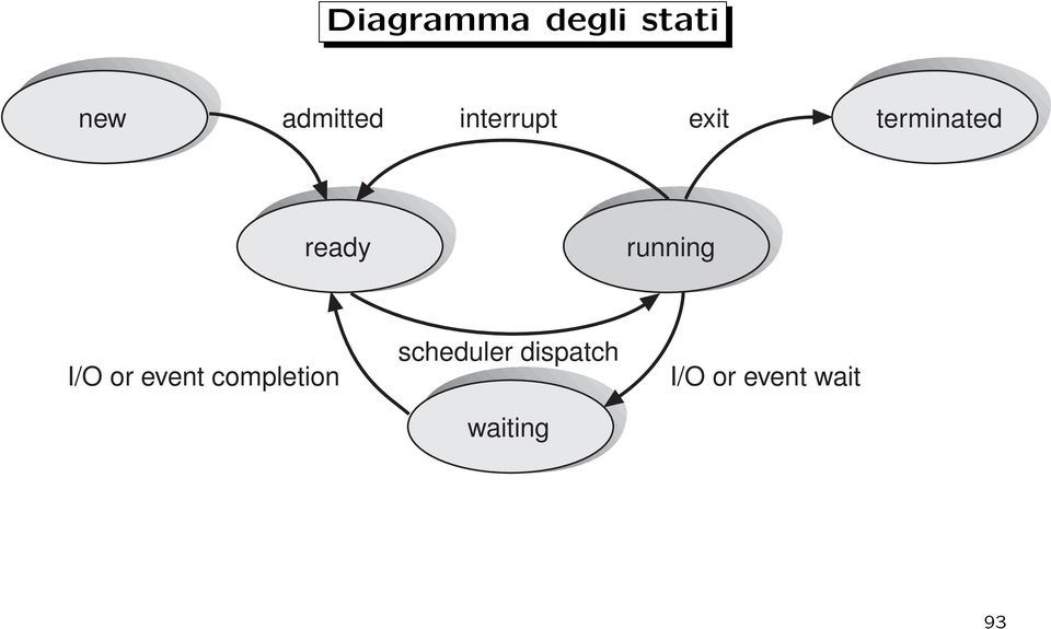 running I/O or event completion