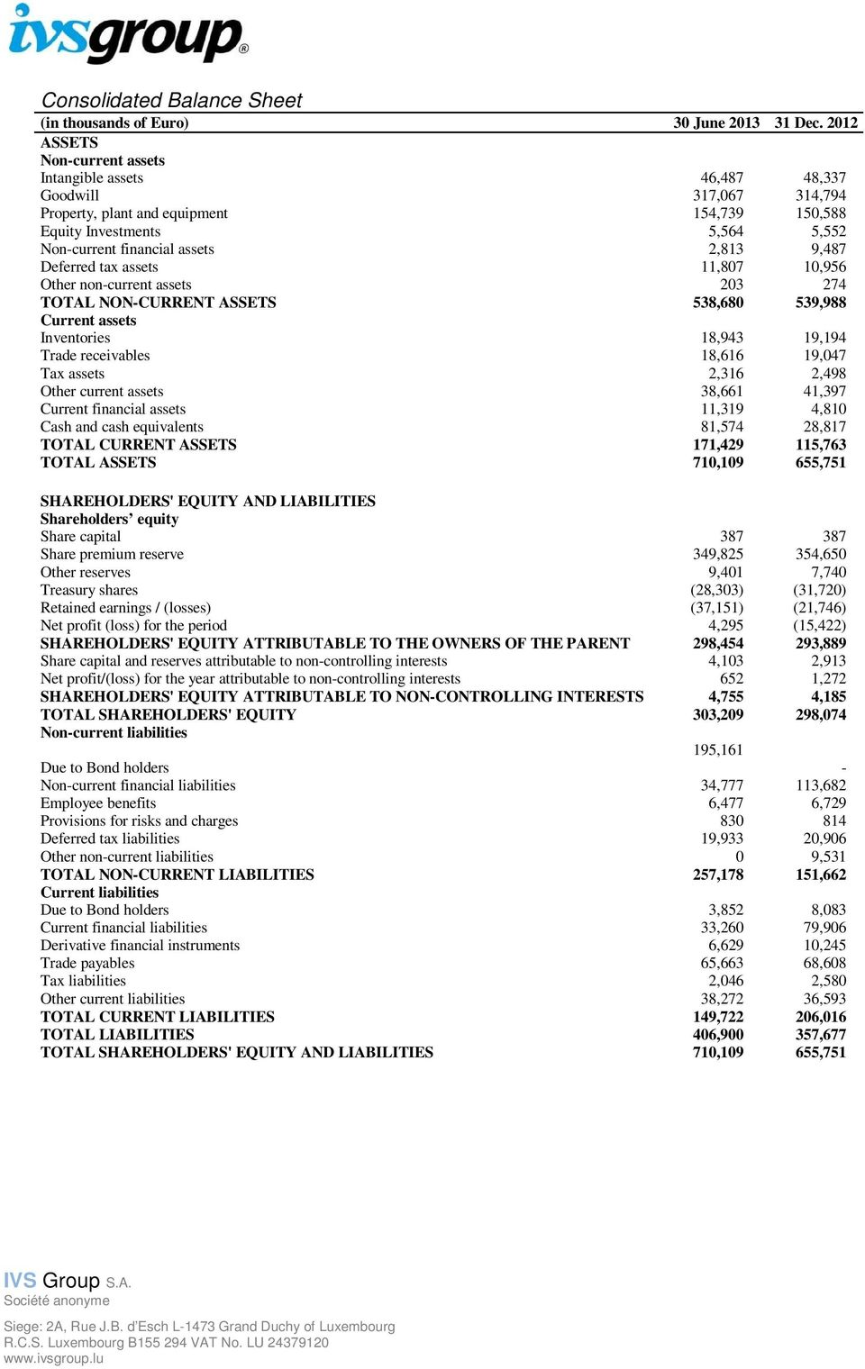 9,487 Deferred tax assets 11,807 10,956 Other non-current assets 203 274 TOTAL NON-CURRENT ASSETS 538,680 539,988 Current assets Inventories 18,943 19,194 Trade receivables 18,616 19,047 Tax assets