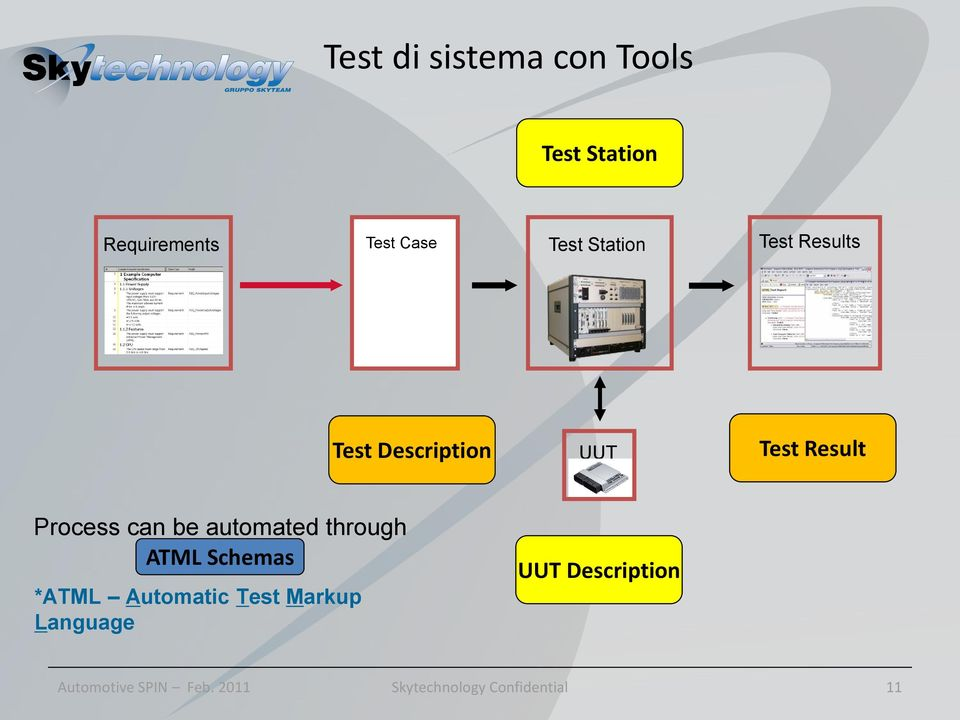 Process can be automated through ATML Schemas *ATML Automatic