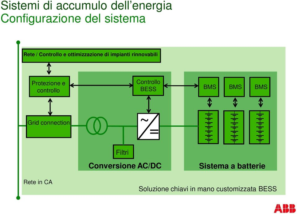 BMS BMS BMS Grid connection ~ = Filtri Conversione AC/DC