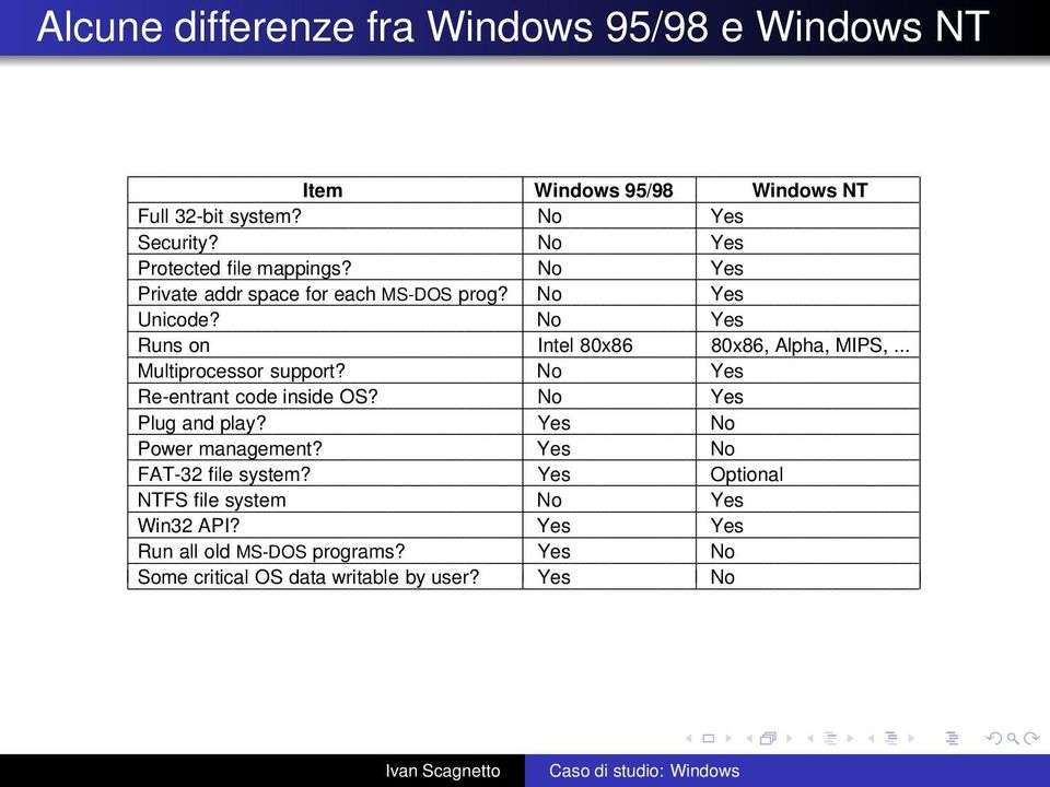 No Yes Runs on Intel 80x86 80x86, Alpha, MIPS,... Multiprocessor support? No Yes Re-entrant code inside OS? No Yes Plug and play?