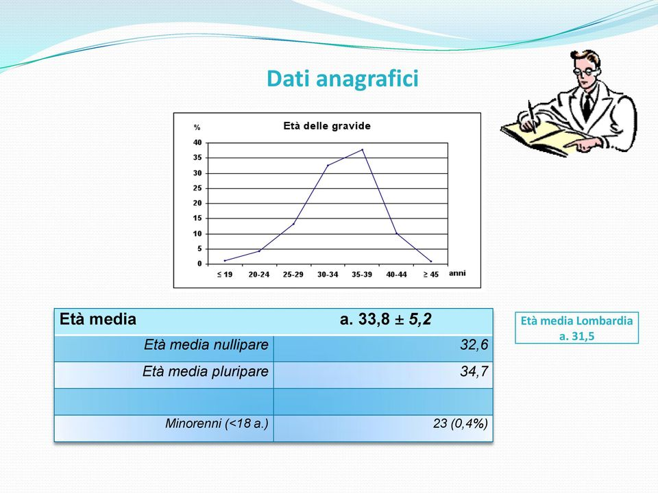 Età media pluripare 34,7 Età media