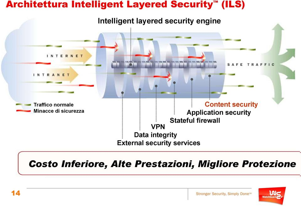 security Stateful firewall VPN Data integrity External security services Costo