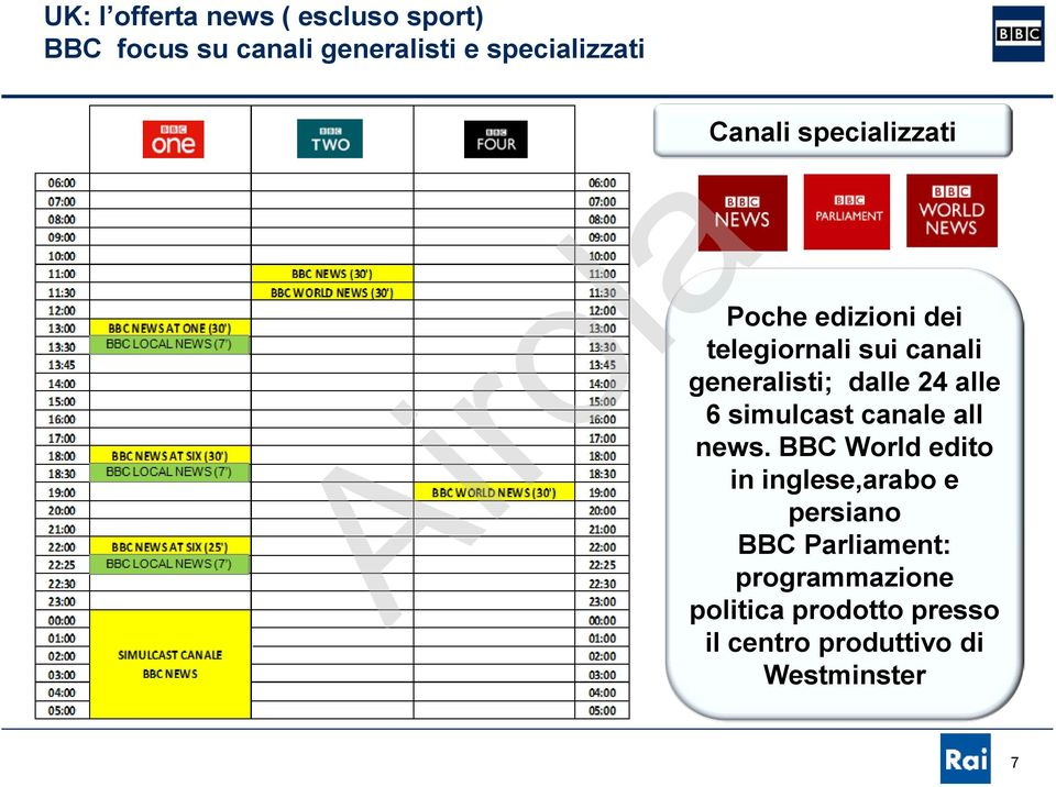 alle 6 simulcast canale all news.