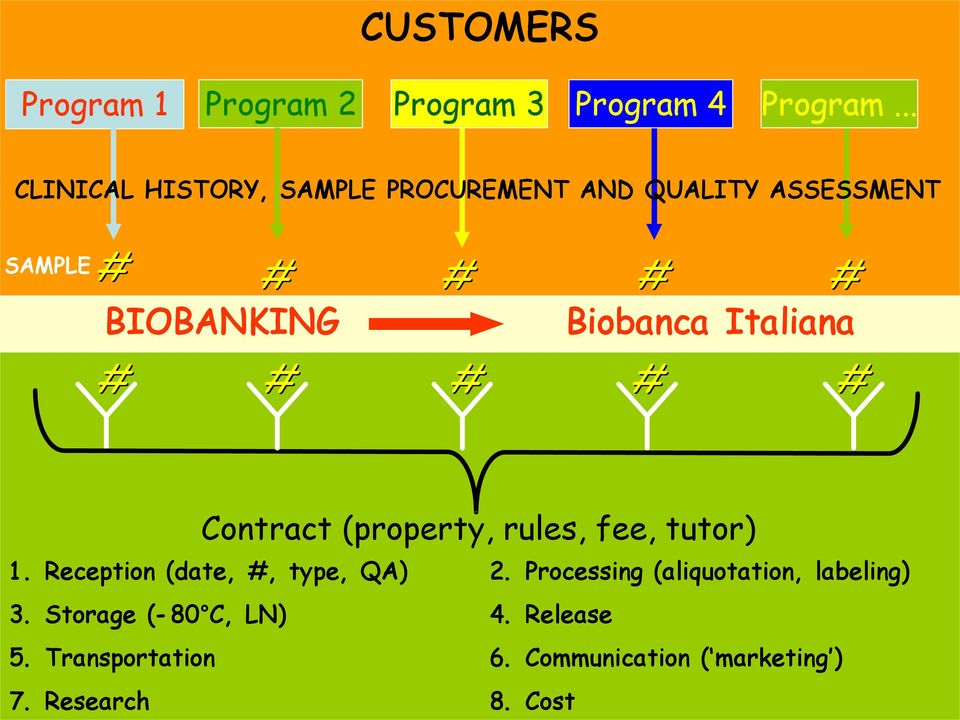 Biobanca Italiana # # # # # Contract (property, rules, fee, tutor) 1.