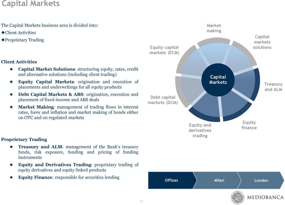 equity products Debt Capital Markets & ABS: origination, execution and placement of fixed-income and ABS deals Market Making: management of trading flows in interest rates, forex and inflation and