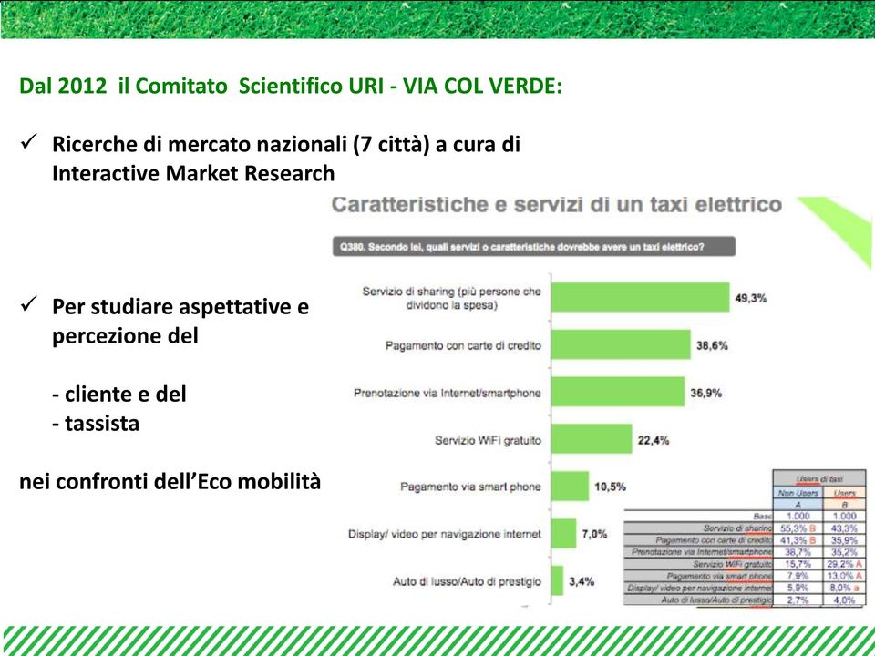Interactive Market Research Per studiare aspettative e