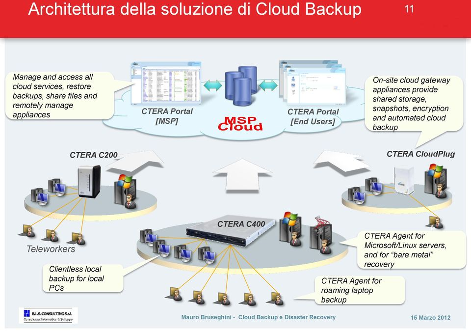 storage, snapshots, encryption and automated cloud backup CTERA C200 CTERA CloudPlug Teleworkers Clientless local backup