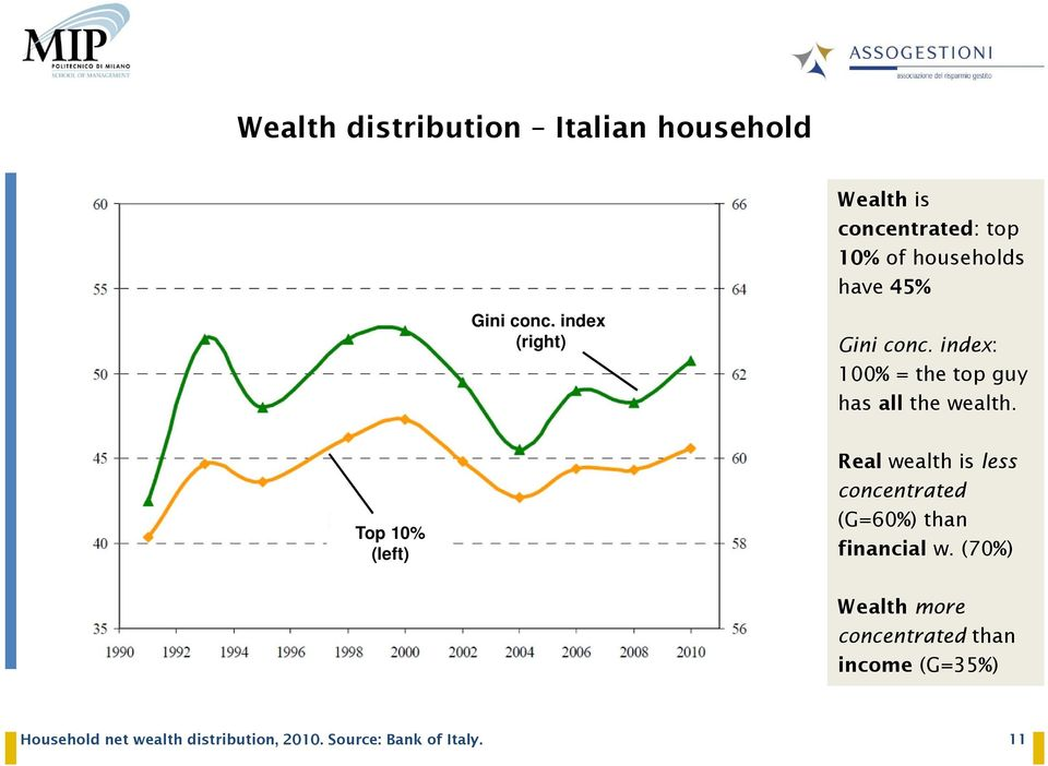 Top 10% (left) Real wealth is less concentrated (G=60%) than financial w.