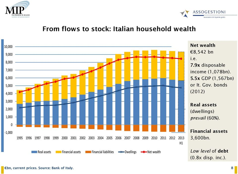 Dwellings Net wealth Net wealth 8,542 bn i.e. 7.9x disposable income (1,078bn). 5.5x GDP (1,567bn) or It. Gov.