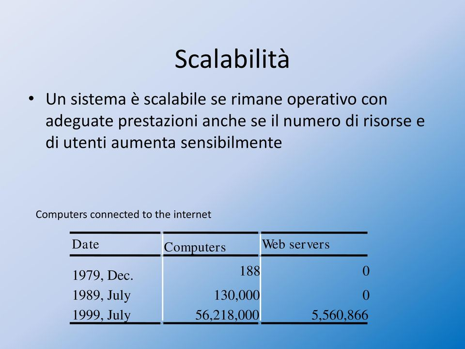 sensibilmente Computers connected to the internet Date Computers Web
