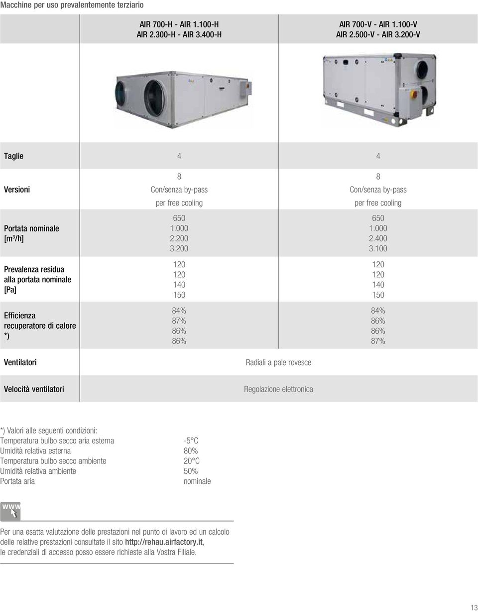 2 12 12 14 15 84% 87% 86% 86% 8 Con/senza by-pass per free cooling 65 1. 2.4 3.
