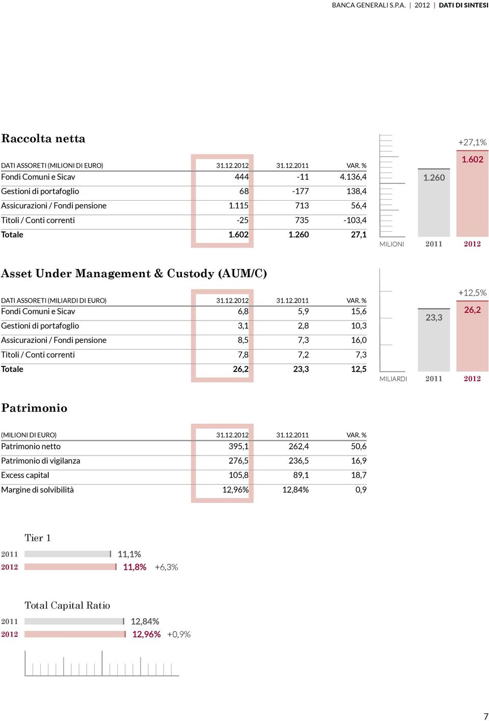 260 27,1 Asset Under Management & Custody (AUM/C) MILIONI +27,1% 1.602 1.260 Asset Under Management 2011 2012 & Custody dati assoreti (miliardi di euro) 31.12.2012 31.12.2011 var.