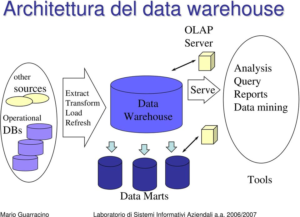 Transform Load Refresh Data Warehouse Serve