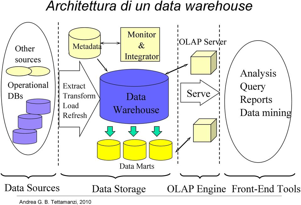 Data Warehouse OLAP Server Serve Analysis Query Reports Data