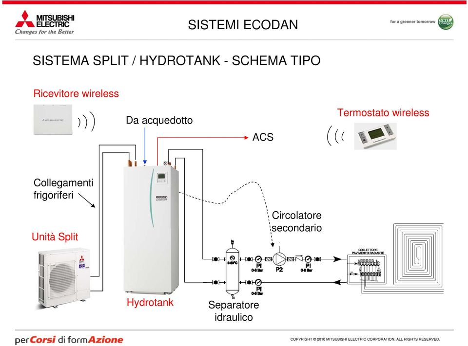 Termostato wireless Collegamenti frigoriferi