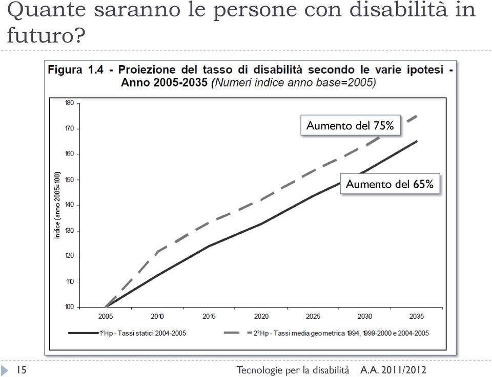 disabilità in futuro?