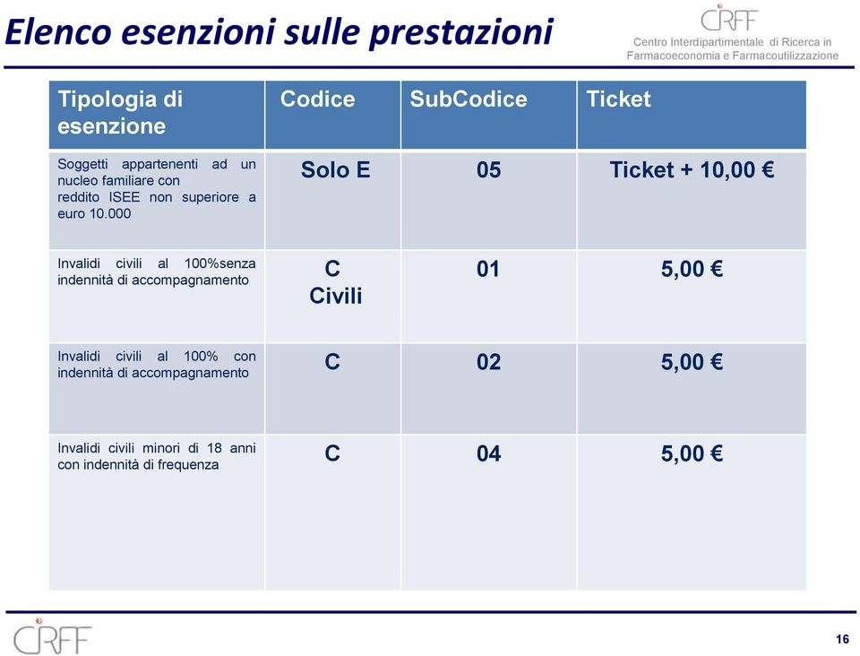 000 Codice SubCodice Ticket Solo E 05 Ticket + 10,00 Invalidi civili al 100%senza indennità di