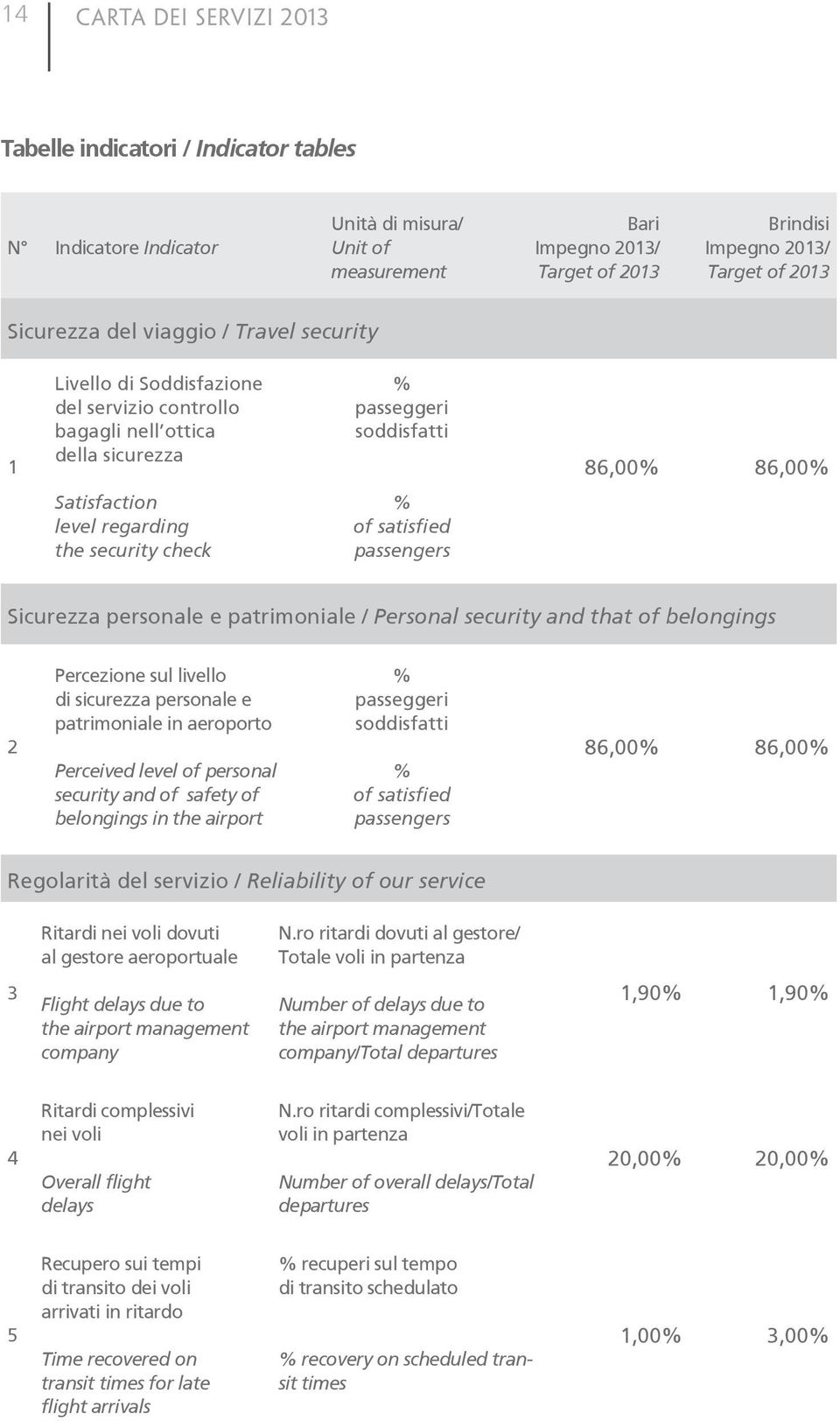 security check % of satisfied passengers Sicurezza personale e patrimoniale / Personal security and that of belongings 2 Percezione sul livello di sicurezza personale e patrimoniale in aeroporto