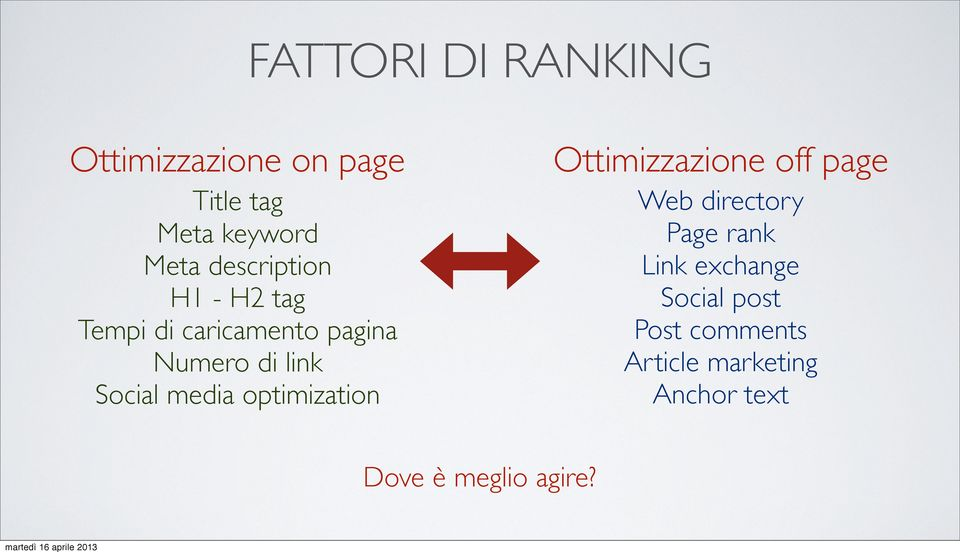 media optimization Ottimizzazione off page Web directory Page rank Link