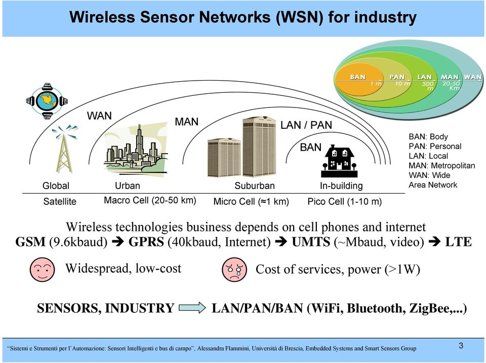 6kbaud) GPRS (40kbaud, Internet) UMTS (~Mbaud, video) LTE Widespread, low-cost Cost of services, power (>1W) SENSORS, INDUSTRY LAN/PAN/BAN (WiFi, Bluetooth,