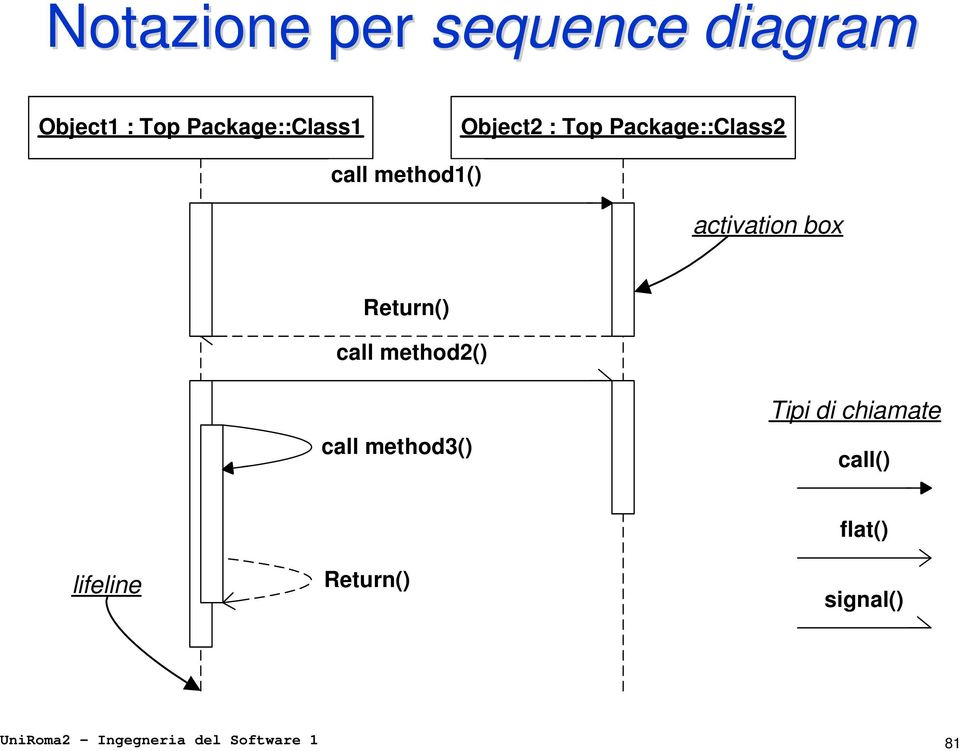 Return() call method2() call method3() Tipi di chiamate call()