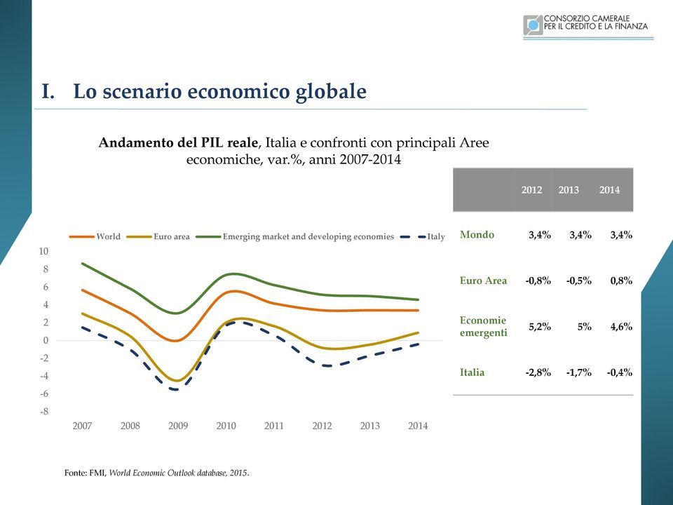 %, anni 2007-2014 2012 2013 2014 10 8 6 4 2 0-2 -4-6 -8 World Euro area Emerging market and developing