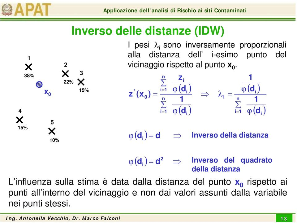 z ϕ * (x ( d ) i 0 ) = = d i= i= zi ϕ ϕ ( d ) i ( d ) i λ i = i= ϕ d ( ) ϕ i ( d ) Iverso della distaza i ϕ ( d ) = d i Iverso