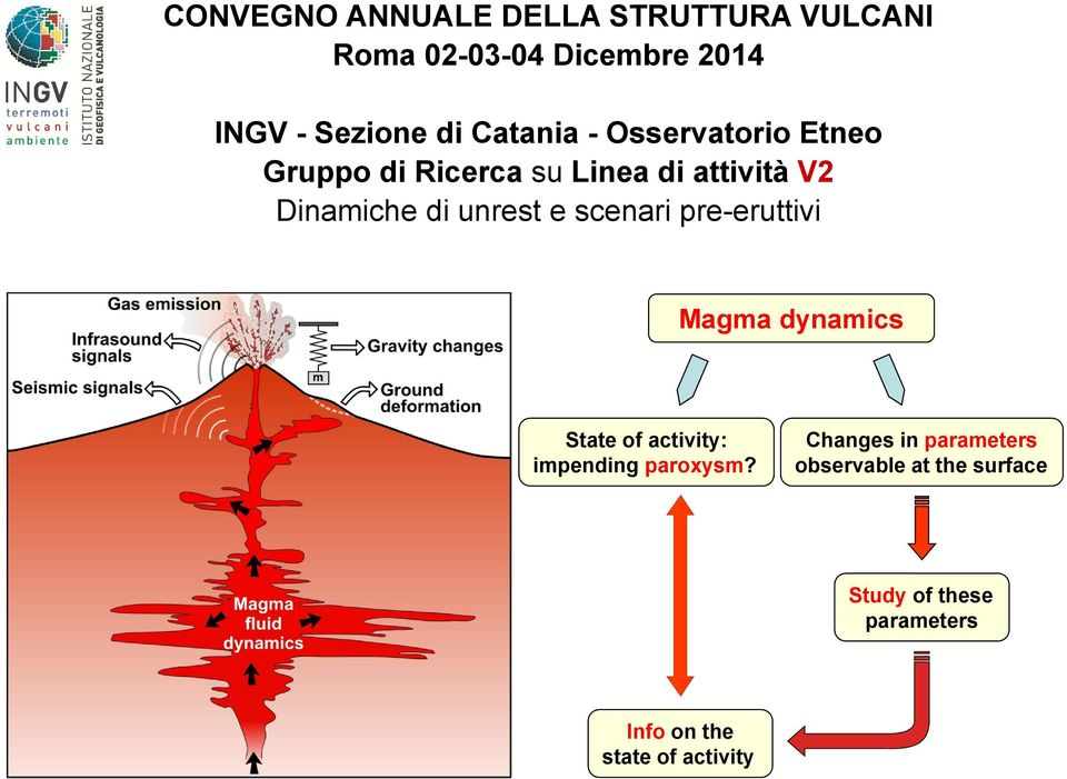 unrest e scenari pre-eruttivi Magma dynamics State of activity: impending paroxysm?