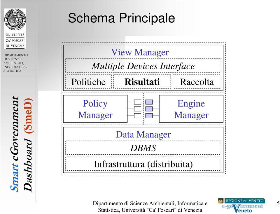 Raccolta Policy Manager Data Manager DBMS
