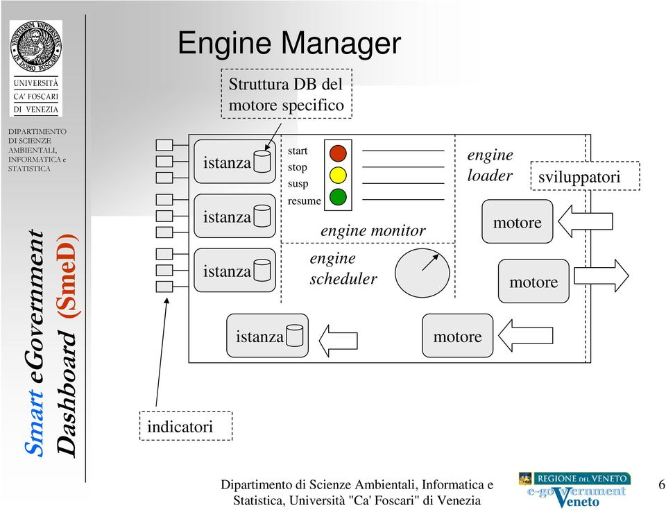 stop susp resume engine monitor engine scheduler