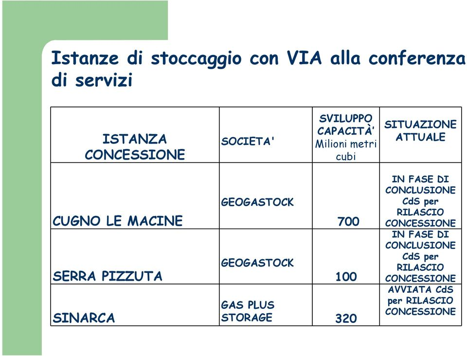 SINARCA GEOGASTOCK GEOGASTOCK 700 100 GAS PLUS STORAGE 320 IN FASE DI CONCLUSIONE CdS per