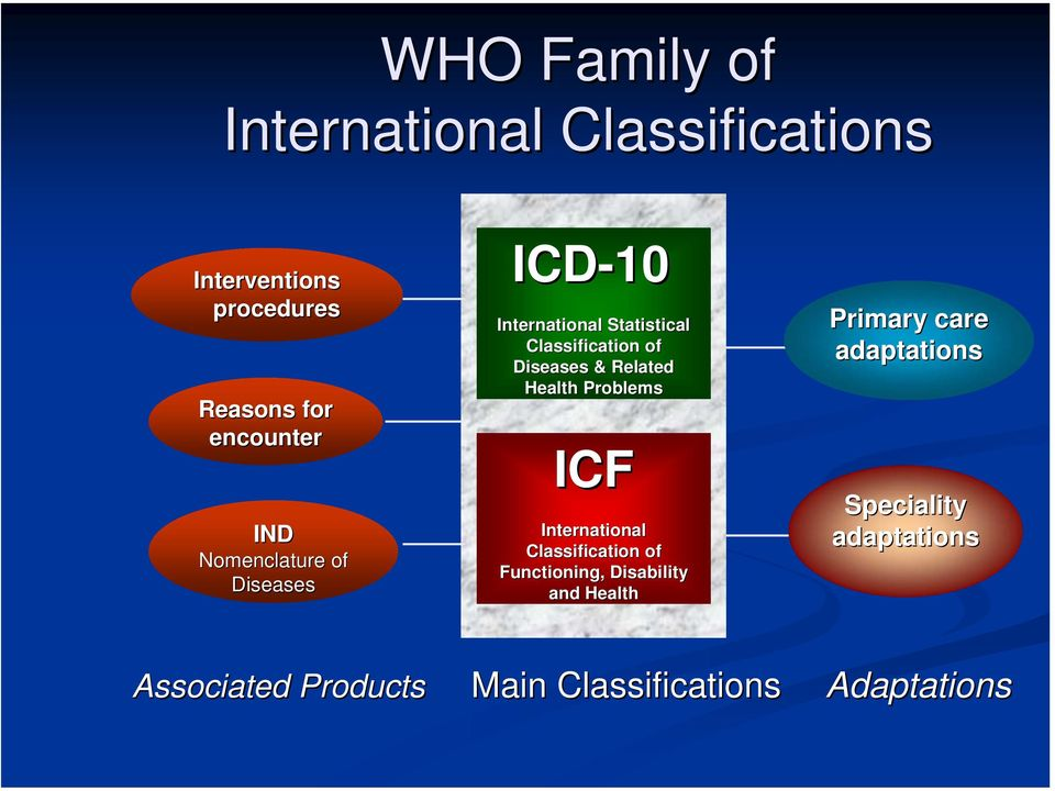 Health Problems ICF International Classification of Functioning, Disability and Health Primary
