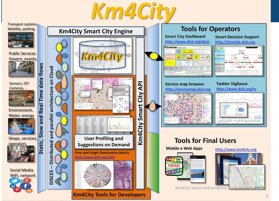. Tools for Operators Km4City Smart City Engine DISCES Distributed and parallel architecture on Cloud Public Services Govern, events, DISIT Lab, Distributed Data Intelligence and Technologies Flow