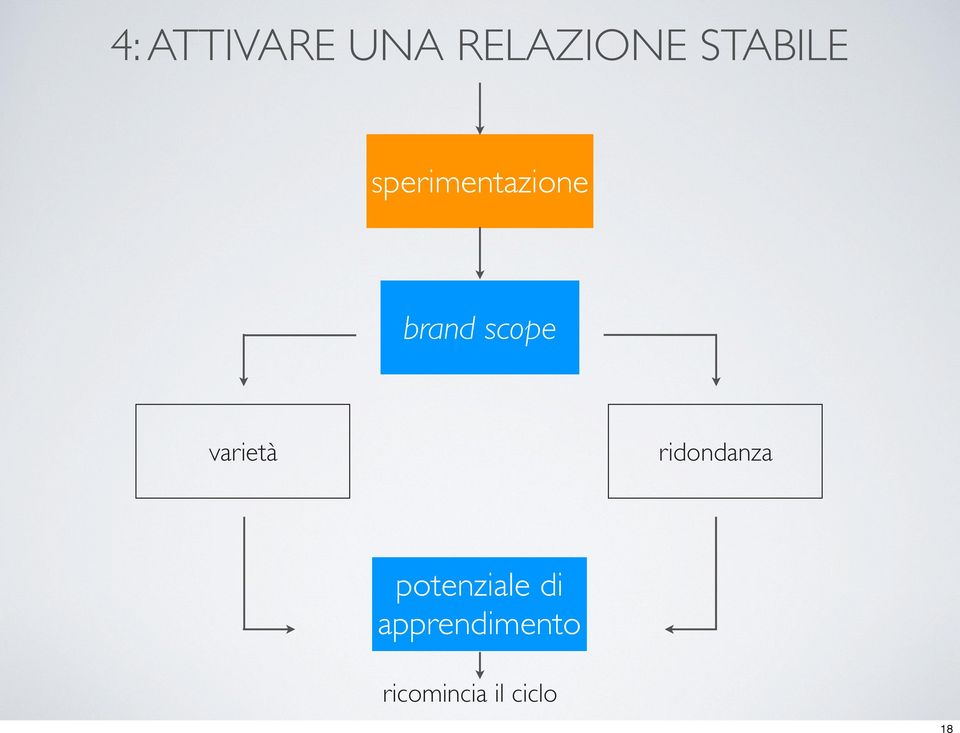 scope varietà ridondanza