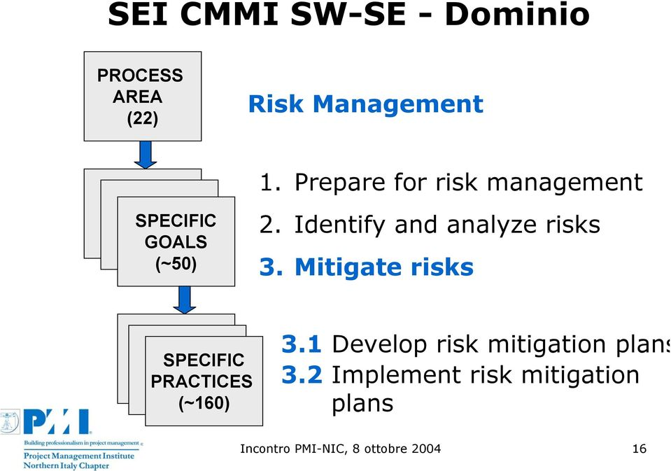 Identify and analyze risks 3. Mitigate risks SPECIFIC PRACTICES (~160) 3.