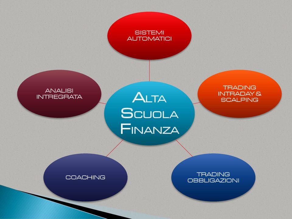 FINANZA TRADING INTRADAY &