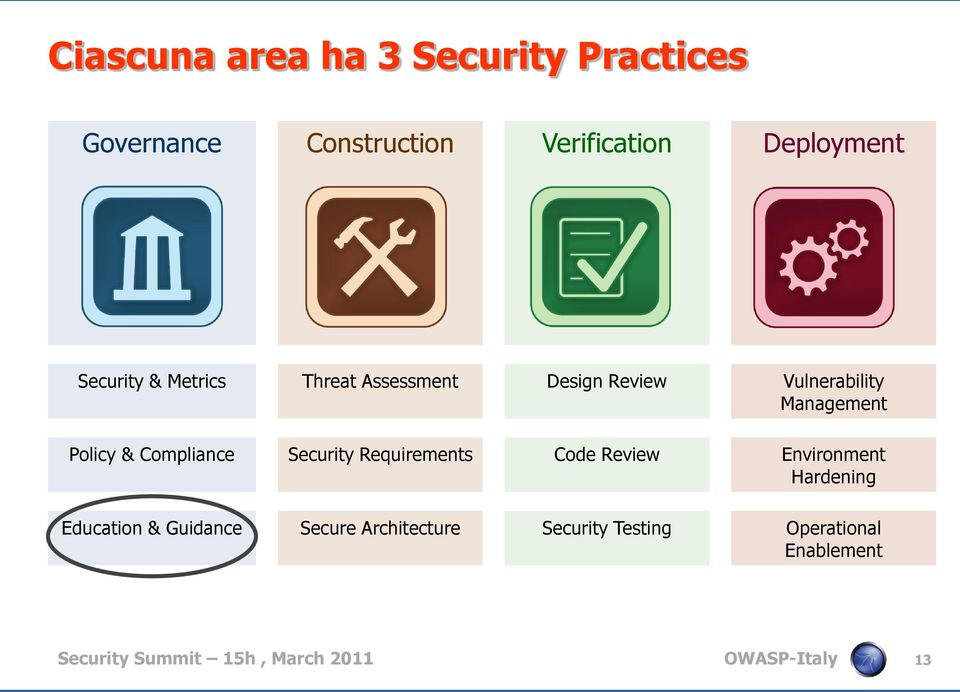 Compliance Security Requirements Code Review Environment Hardening Education & Guidance