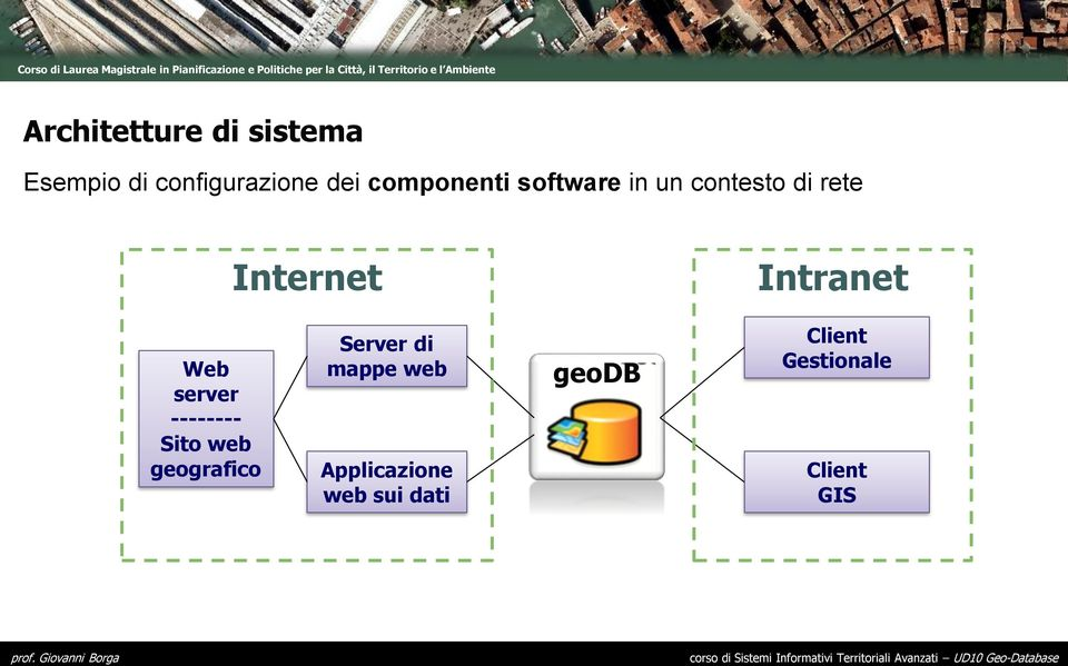 Intranet Web server -------- Sito web geografico Server di