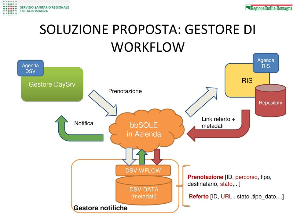 referto + metadati Gestore notifiche DSV-WFLOW DSV-DATA (metadati)